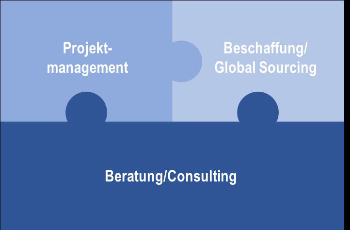 MSC Leistungsspektrum Beschaffung, Projektmanagement, Consulting